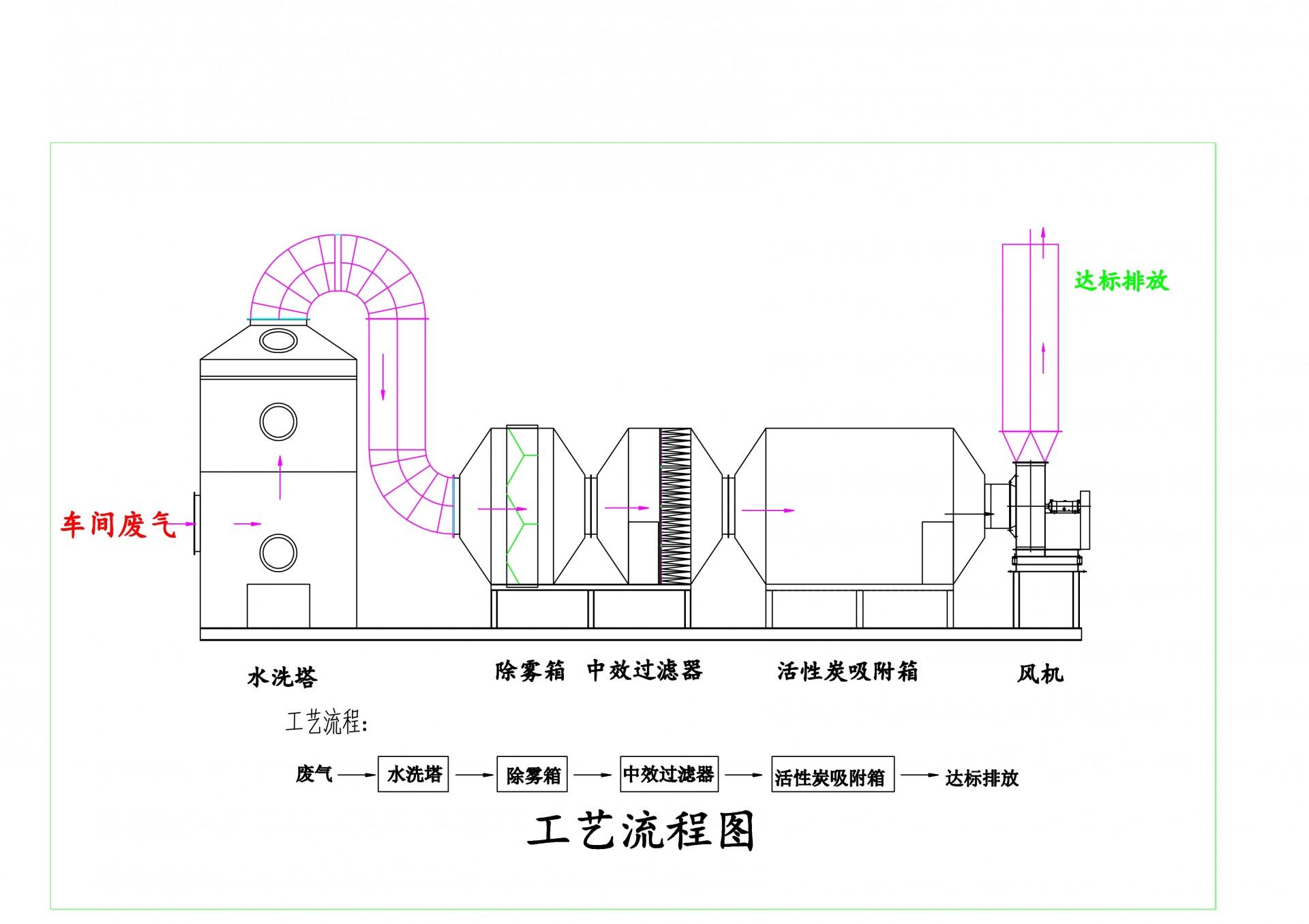 水洗塔+活性炭吸附.Jpeg