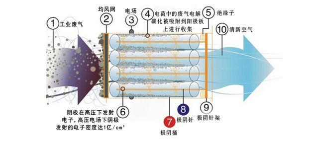 定型机油烟净化回收解决方案