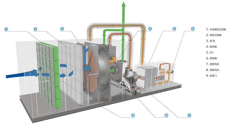 沸石转轮+CO.jpg